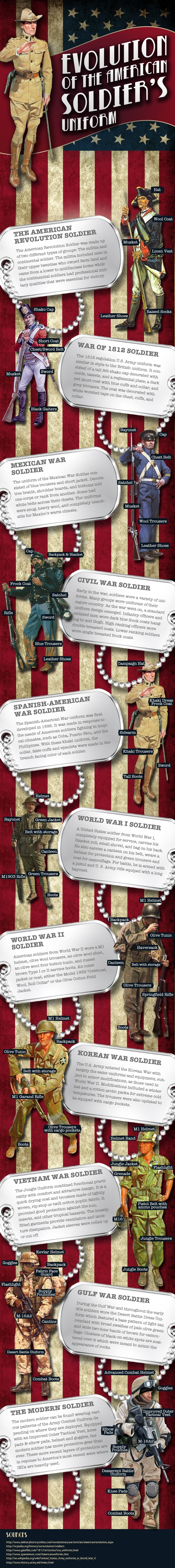 Evolution of military soldier uniforms